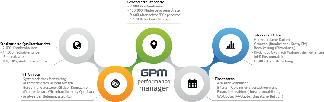 GPM Performance Manager - Integrierte Datenbasis