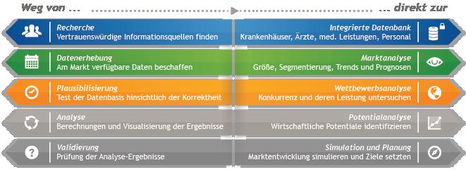 Krankenhausdatenbank, Marktanalyse, Wettbewerbsanalyse, Potentialanalyse, Simulation und Planung von Krankenhaus Strukturen
