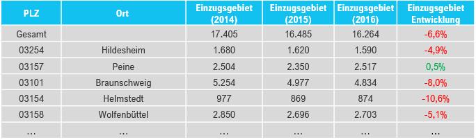 Abbildung 3: Gebietsstatistik 2014-2016 (Quelle: GPM Performance Manager)