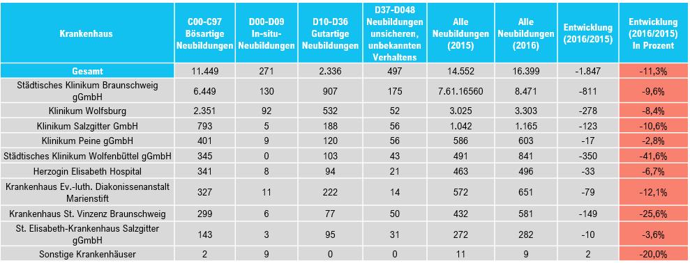 """Abbildung 4: Entwicklung der Wettbewerber im Leistungsbereich """"II Neubildungen"""" (Quelle: GPM Performance Manager)"""